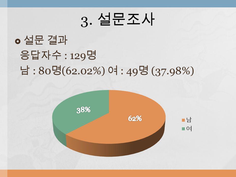  설문 결과 응답자수 : 129 명 남 : 80 명 (62.02%) 여 : 49 명 (37.98%) 3. 설문조사