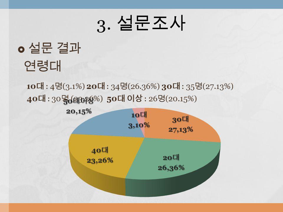  설문 결과 연령대 10 대 : 4 명 (3.1%) 20 대 : 34 명 (26.36%) 30 대 : 35 명 (27.13%) 40 대 : 30 명 (23.26%) 50 대 이상 : 26 명 (20.15%) 3.