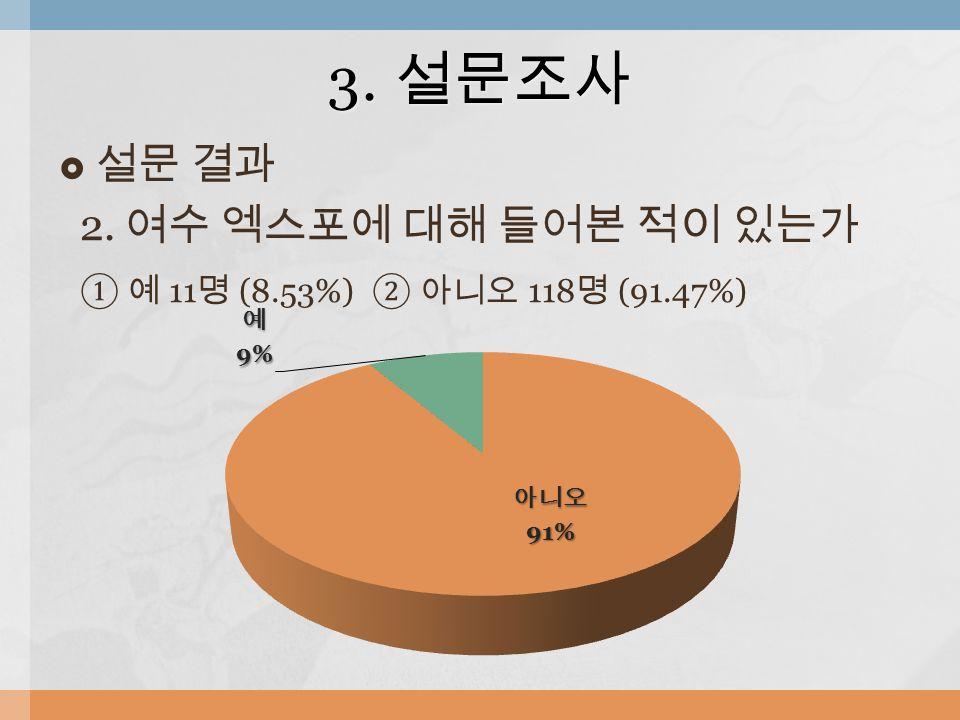  설문 결과 2. 여수 엑스포에 대해 들어본 적이 있는가 ① 예 11 명 (8.53%) ② 아니오 118 명 (91.47%) 3. 설문조사