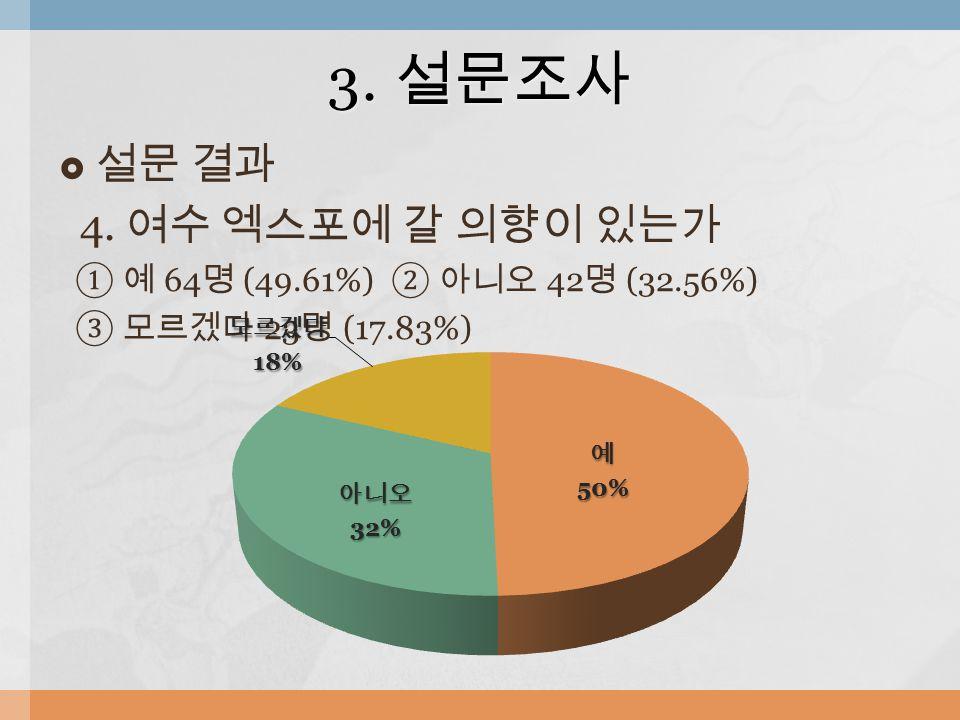  설문 결과 4. 여수 엑스포에 갈 의향이 있는가 ① 예 64 명 (49.61%) ② 아니오 42 명 (32.56%) ③ 모르겠다 23 명 (17.83%) 3. 설문조사
