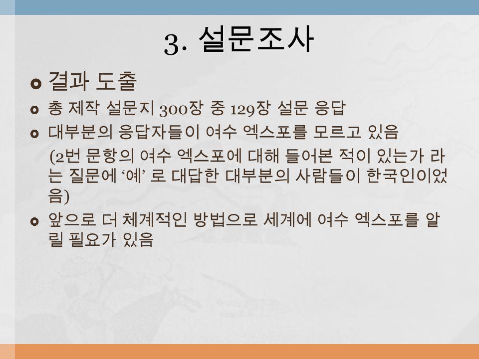  결과 도출  총 제작 설문지 300 장 중 129 장 설문 응답  대부분의 응답자들이 여수 엑스포를 모르고 있음 (2 번 문항의 여수 엑스포에 대해 들어본 적이 있는가 라 는 질문에 ' 예 ' 로 대답한 대부분의 사람들이 한국인이었 음 )  앞으로 더 체계적인 방법으로 세계에 여수 엑스포를 알 릴 필요가 있음 3.