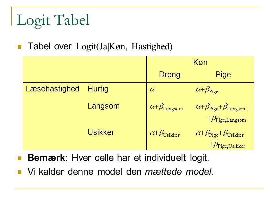 Logit Tabel Tabel over Logit(Ja|Køn, Hastighed) Bemærk: Hver celle har et individuelt logit.
