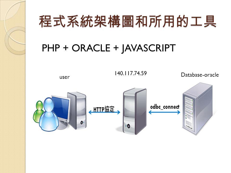 程式系統架構圖和所用的工具 PHP + ORACLE + JAVASCRIPT 140.117.74.59 user Database-oracle