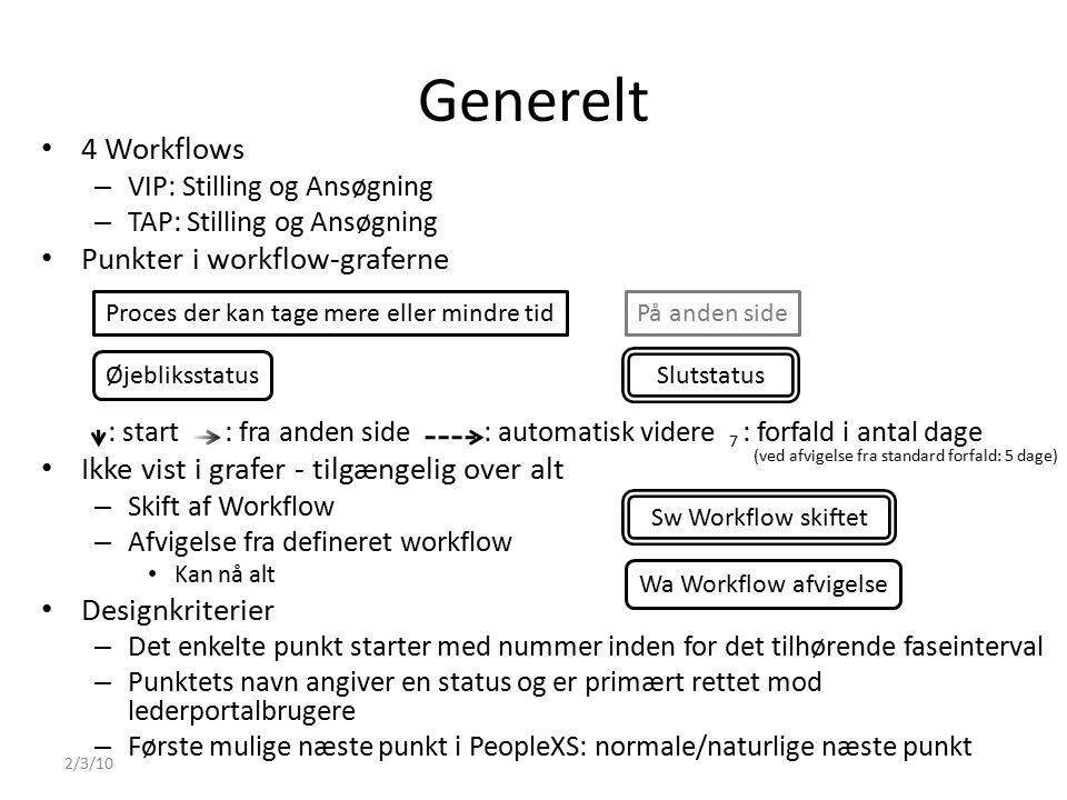 Generelt 4 Workflows – VIP: Stilling og Ansøgning – TAP: Stilling og Ansøgning Punkter i workflow-graferne : start : fra anden side : automatisk videre : forfald i antal dage Ikke vist i grafer - tilgængelig over alt – Skift af Workflow – Afvigelse fra defineret workflow Kan nå alt Designkriterier – Det enkelte punkt starter med nummer inden for det tilhørende faseinterval – Punktets navn angiver en status og er primært rettet mod lederportalbrugere – Første mulige næste punkt i PeopleXS: normale/naturlige næste punkt 2/3/10 Sw Workflow skiftet Wa Workflow afvigelse På anden sideProces der kan tage mere eller mindre tid Slutstatus Øjebliksstatus 7 (ved afvigelse fra standard forfald: 5 dage)