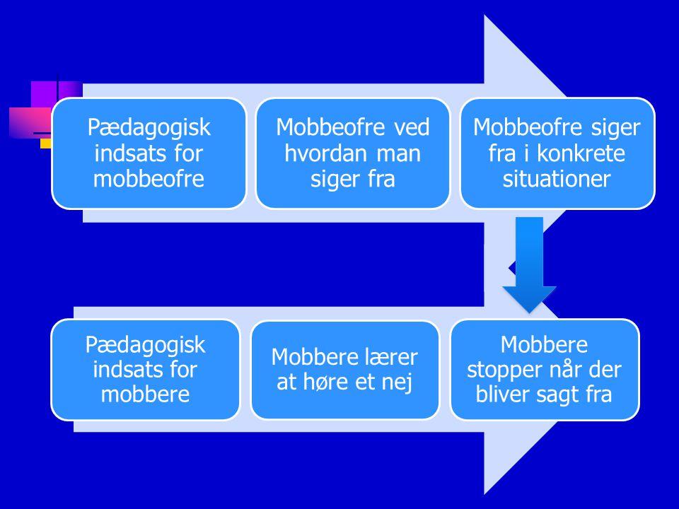 Pædagogisk indsats for mobbeofre Mobbeofre ved hvordan man siger fra Mobbeofre siger fra i konkrete situationer Pædagogisk indsats for mobbere Mobbere lærer at høre et nej Mobbere stopper når der bliver sagt fra