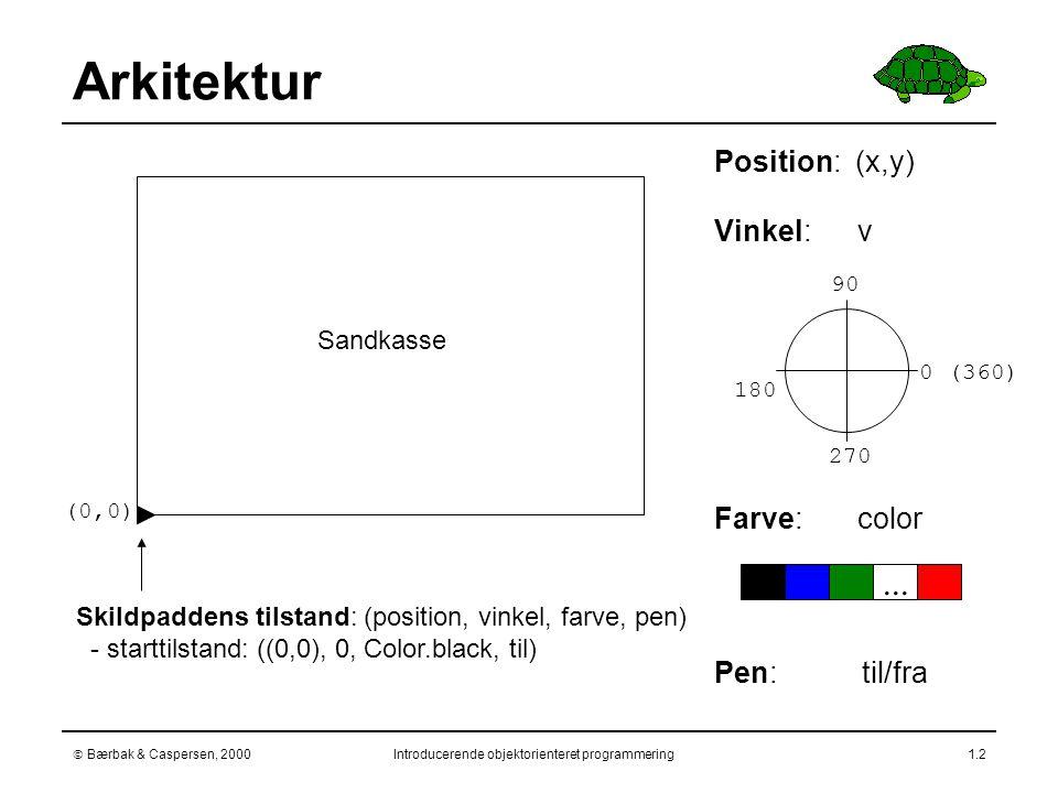  Bærbak & Caspersen, 2000Introducerende objektorienteret programmering1.2 Arkitektur (0,0) Sandkasse Skildpaddens tilstand: (position, vinkel, farve, pen) - starttilstand: ((0,0), 0, Color.black, til) 0 (360) 90 180 270  Position: (x,y)  Vinkel: v  Farve: color  Pen: til/fra...