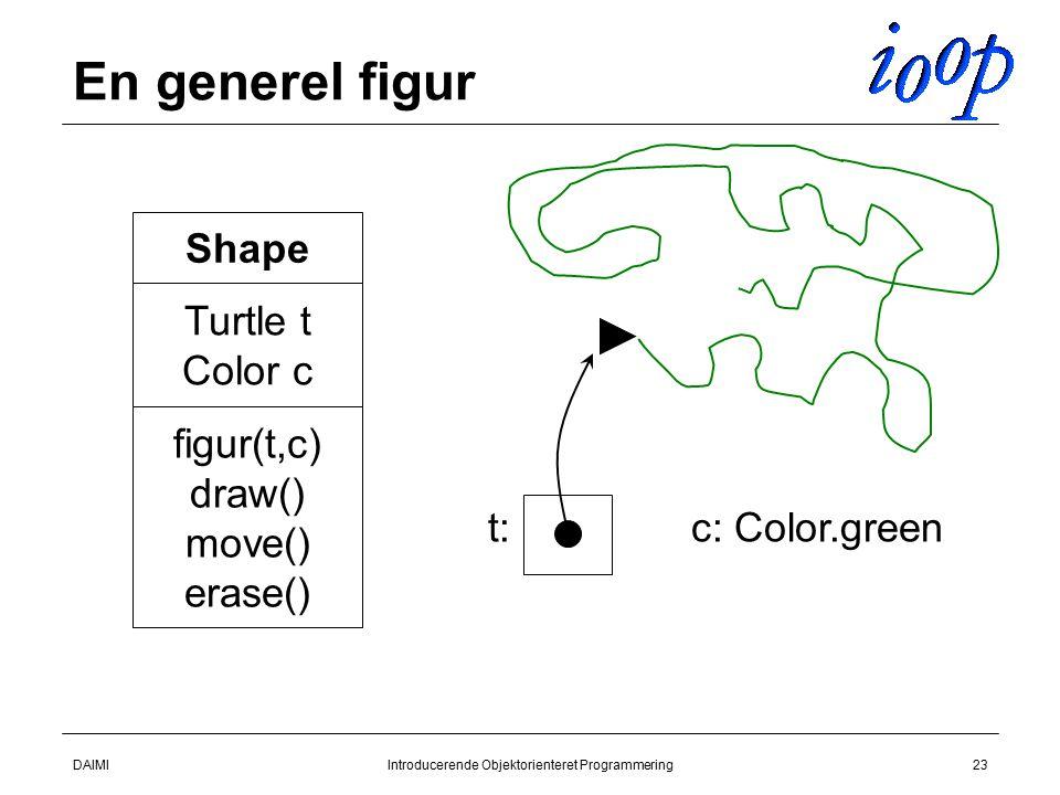 DAIMIIntroducerende Objektorienteret Programmering23 En generel figur Shape Turtle t Color c figur(t,c) draw() move() erase() t:c: Color.green
