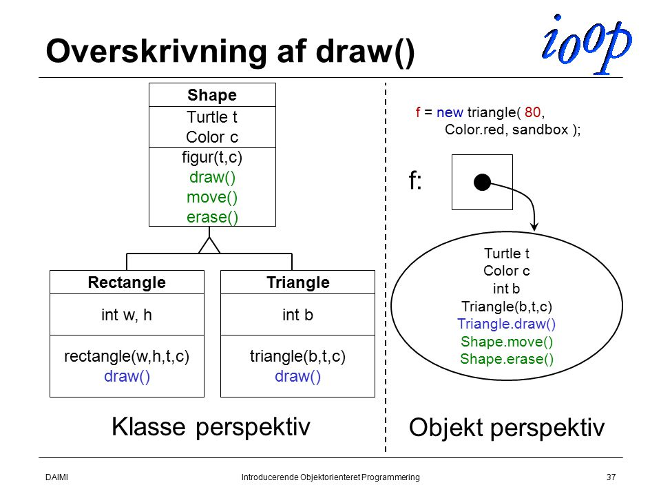 DAIMIIntroducerende Objektorienteret Programmering37 Overskrivning af draw() Shape Turtle t Color c figur(t,c) draw() move() erase() Rectangle int w, h rectangle(w,h,t,c) draw() Triangle int b triangle(b,t,c) draw() f = new triangle( 80, Color.red, sandbox ); Turtle t Color c int b Triangle(b,t,c) Triangle.draw() Shape.move() Shape.erase() Klasse perspektiv Objekt perspektiv f: