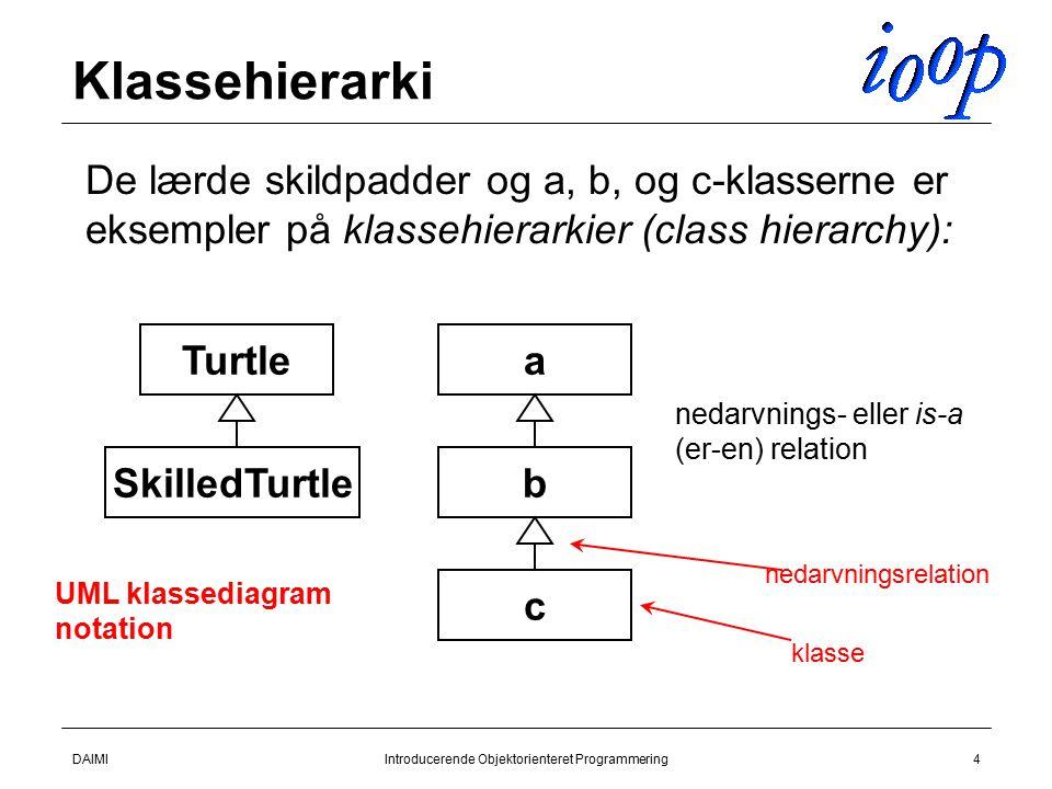 DAIMIIntroducerende Objektorienteret Programmering4 Klassehierarki  De lærde skildpadder og a, b, og c-klasserne er eksempler på klassehierarkier (class hierarchy): Turtle SkilledTurtle a b c nedarvnings- eller is-a (er-en) relation UML klassediagram notation klasse nedarvningsrelation