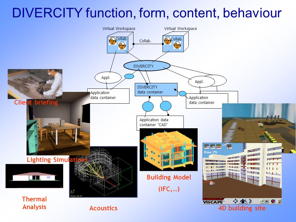 DIVERCITY function, form, content, behaviour DIVERCITY Application data container DIVERCITY data container Collab.