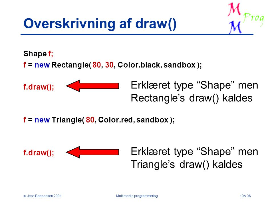  Jens Bennedsen 2001Multimedie programmering10A.36 Overskrivning af draw() Shape f; f = new Rectangle( 80, 30, Color.black, sandbox ); f.draw(); f = new Triangle( 80, Color.red, sandbox ); f.draw(); Erklæret type Shape men Rectangle's draw() kaldes Erklæret type Shape men Triangle's draw() kaldes