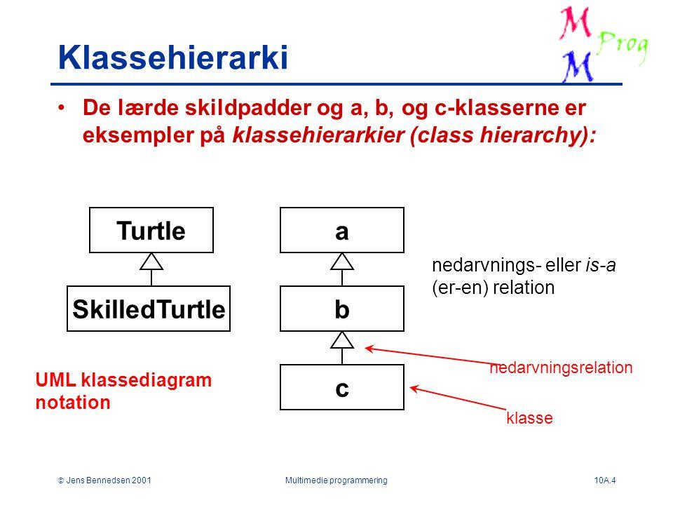  Jens Bennedsen 2001Multimedie programmering10A.4 Klassehierarki De lærde skildpadder og a, b, og c-klasserne er eksempler på klassehierarkier (class hierarchy): Turtle SkilledTurtle a b c nedarvnings- eller is-a (er-en) relation UML klassediagram notation klasse nedarvningsrelation