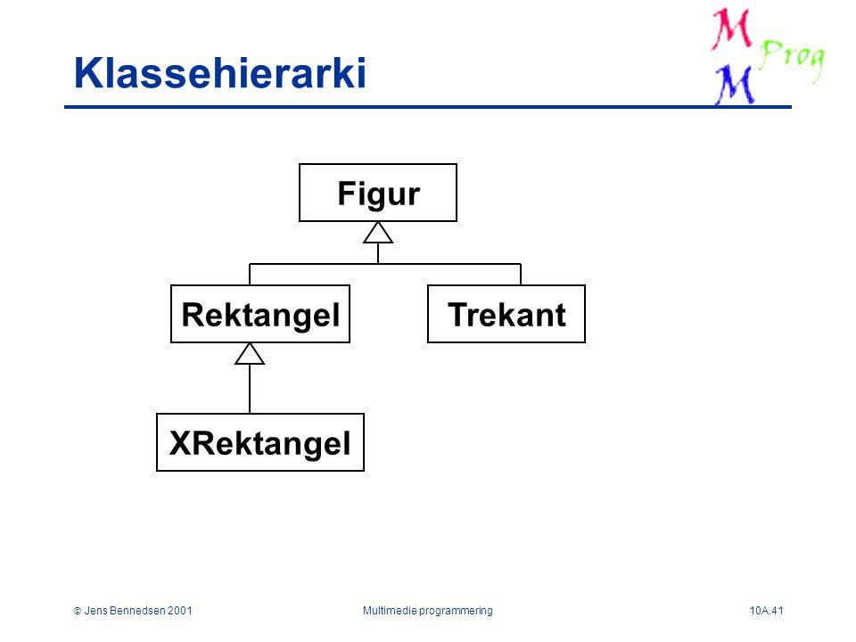  Jens Bennedsen 2001Multimedie programmering10A.41 Klassehierarki Figur TrekantRektangel XRektangel