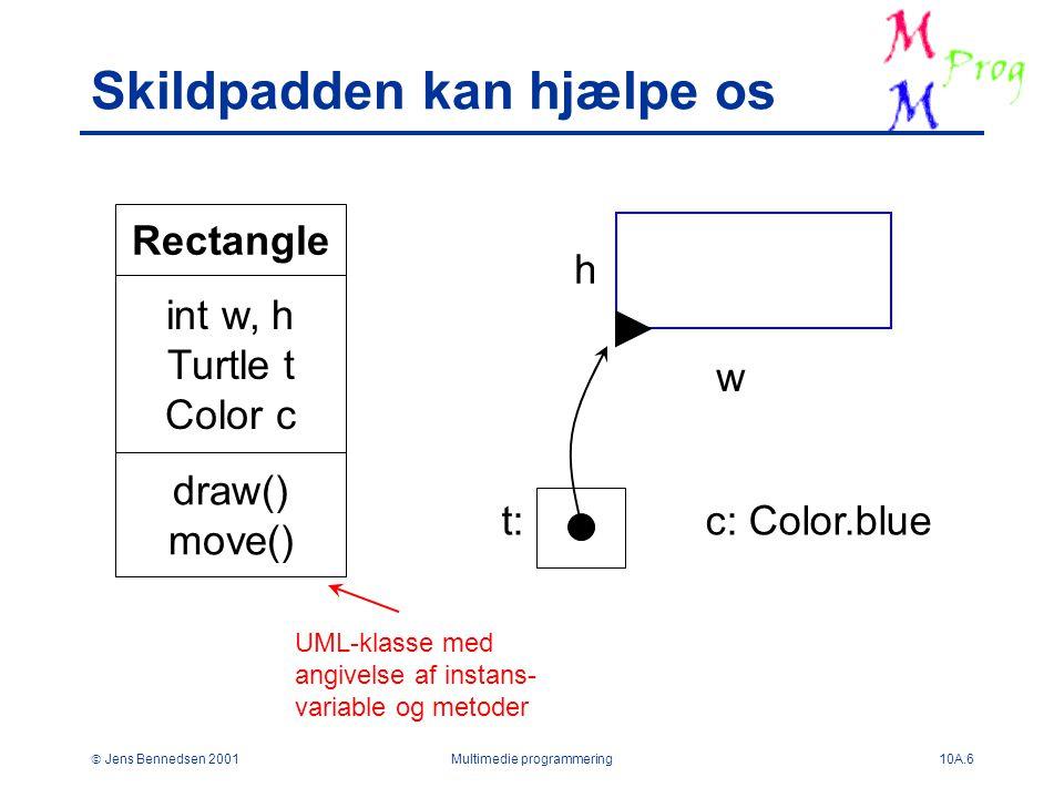  Jens Bennedsen 2001Multimedie programmering10A.6 Skildpadden kan hjælpe os Rectangle int w, h Turtle t Color c draw() move() w h t:c: Color.blue UML-klasse med angivelse af instans- variable og metoder