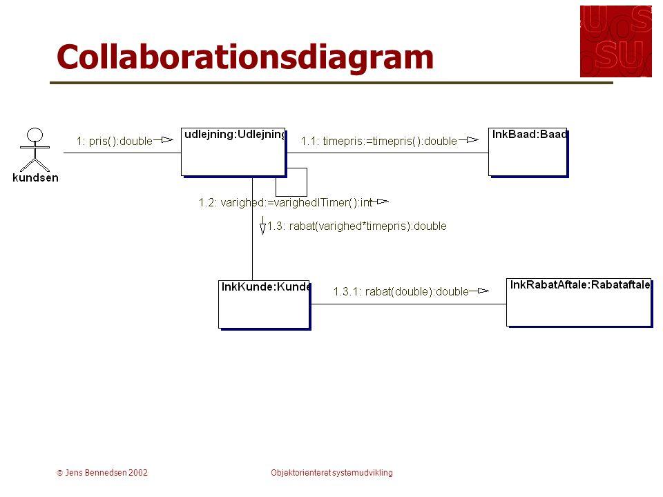  Jens Bennedsen 2002Objektorienteret systemudvikling Collaborationsdiagram