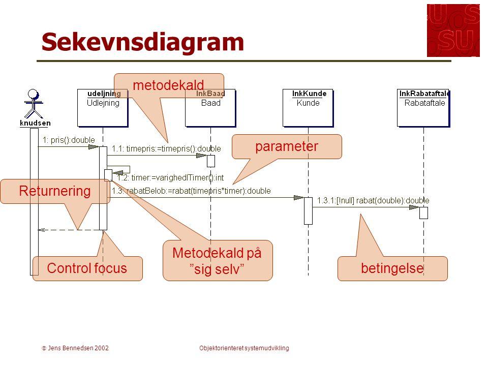  Jens Bennedsen 2002Objektorienteret systemudvikling Sekevnsdiagram metodekald Control focus betingelse Metodekald på sig selv parameter Returnering