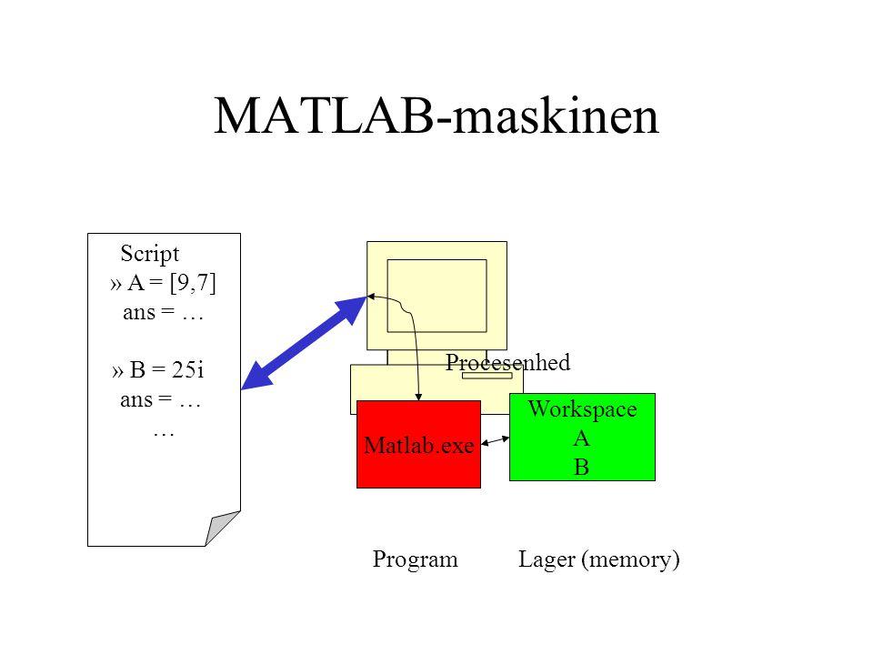 MATLAB-maskinen Script » A = [9,7] ans = … » B = 25i ans = … … Matlab.exe Workspace A B Lager (memory) Procesenhed Program