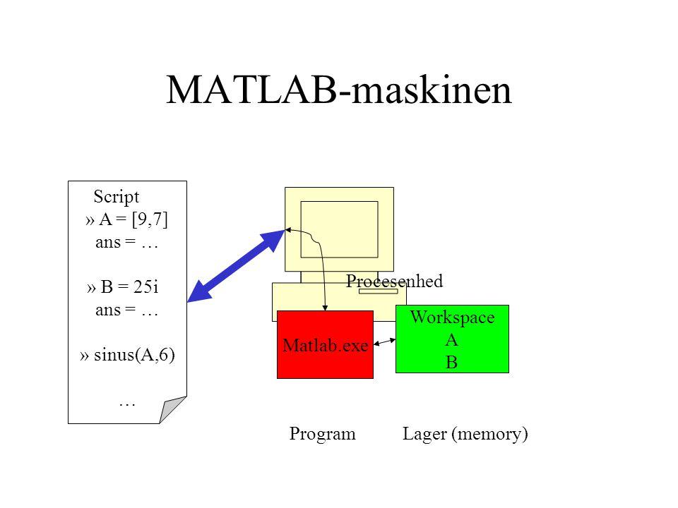 MATLAB-maskinen Script » A = [9,7] ans = … » B = 25i ans = … » sinus(A,6) … Matlab.exe Workspace A B Lager (memory) Procesenhed Program