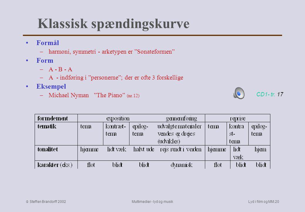  Steffen Brandorff 2002 Multimedier - lyd og musikLyd i film og MM.19 Typiske musikalske spændingskurver Klassisk Romantisk Impressionistisk Elastisk filmmusik