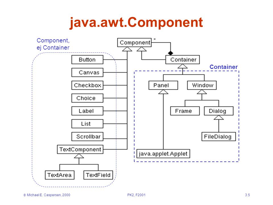  Michael E. Caspersen, 2000PK2, F20013.5 java.awt.Component Container Component, ej Container