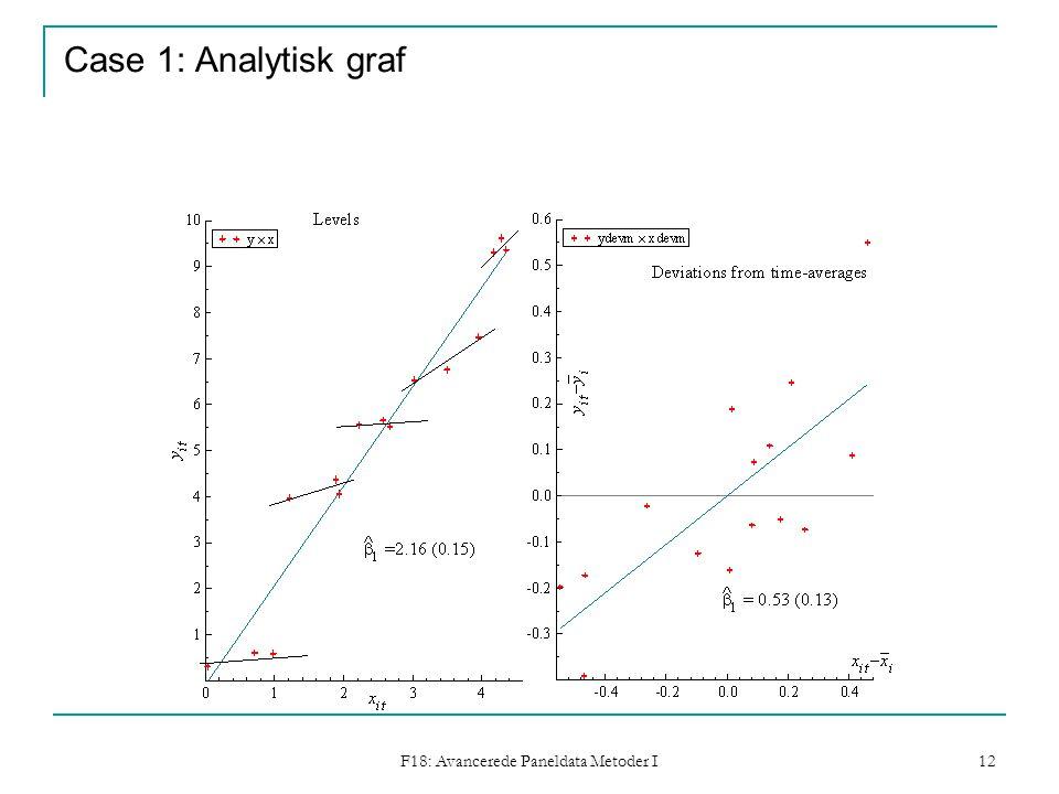F18: Avancerede Paneldata Metoder I 12 Case 1: Analytisk graf