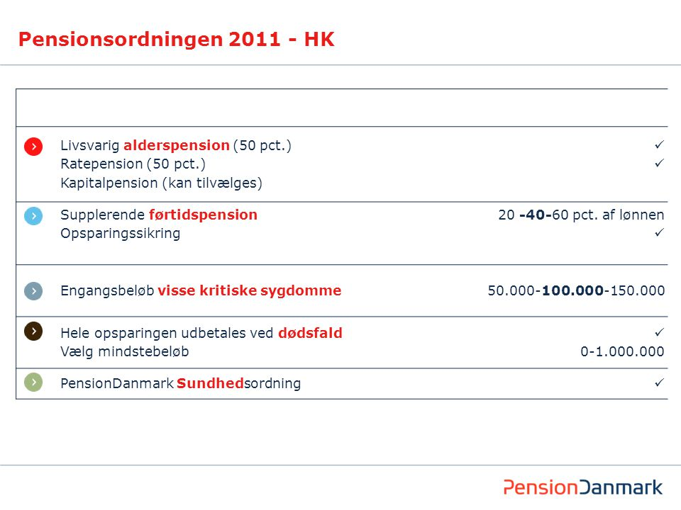Livsvarig alderspension (50 pct.) Ratepension (50 pct.) Kapitalpension (kan tilvælges) Supplerende førtidspension Opsparingssikring 20 -40-60 pct.