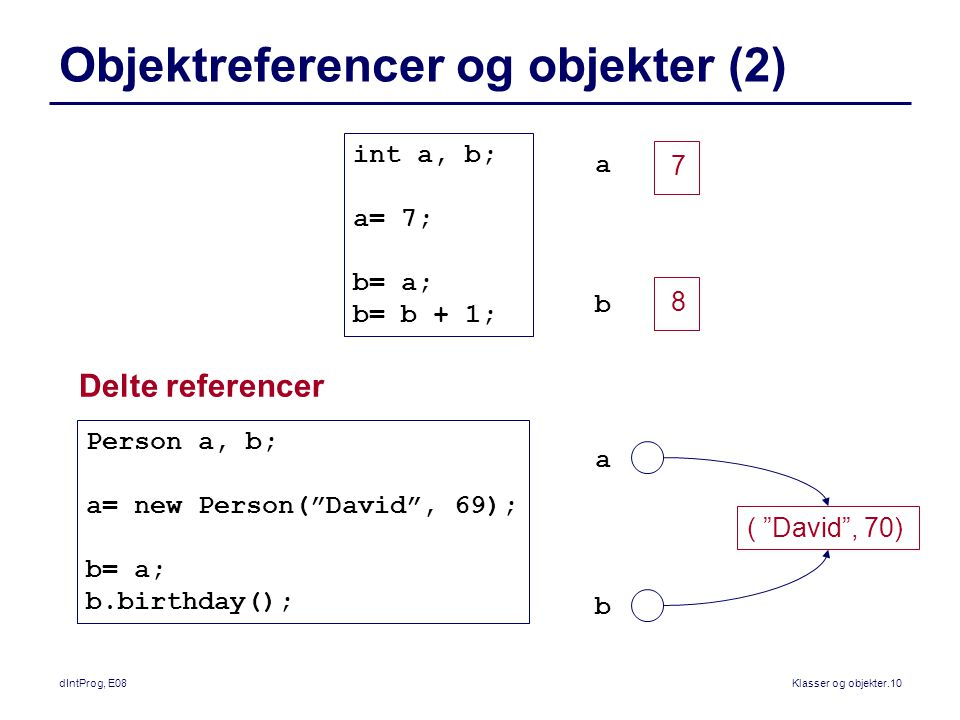 dIntProg, E08Klasser og objekter.10 Objektreferencer og objekter (2) a ( David , 70) Person a, b; a= new Person( David , 69); b= a; b.birthday(); Delte referencer b int a, b; a= 7; b= a; b= b + 1; a b 7 8