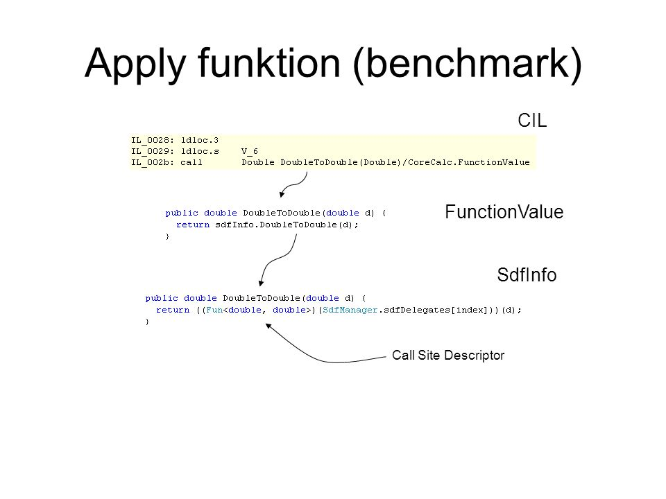 Apply funktion (benchmark) CIL FunctionValue Call Site Descriptor SdfInfo