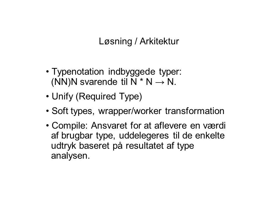 Løsning / Arkitektur Typenotation indbyggede typer: (NN)N svarende til N * N → N.