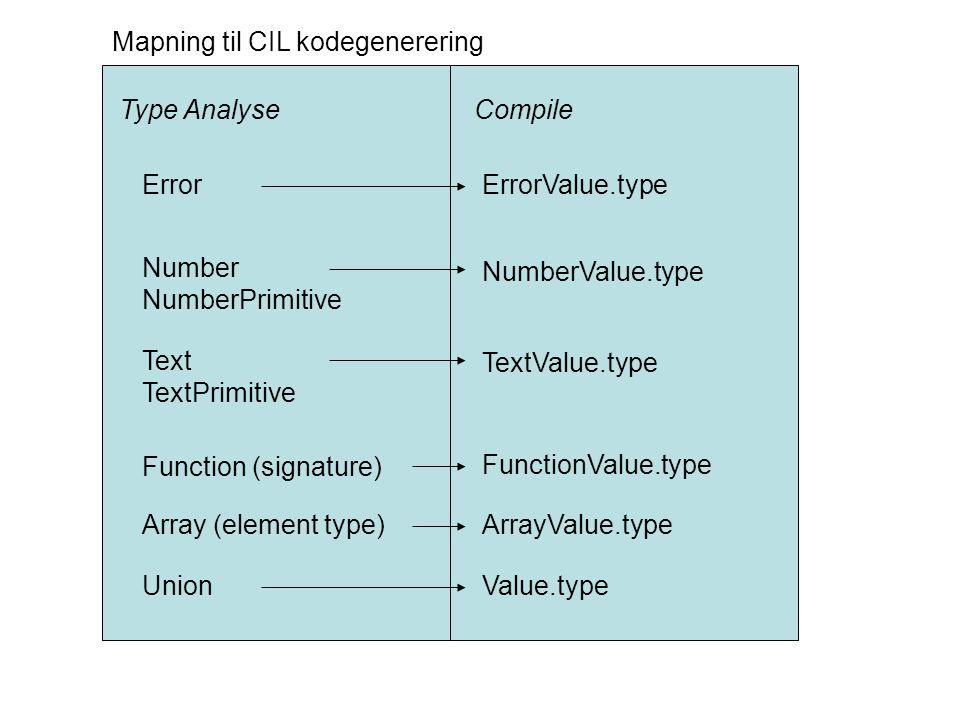 Type AnalyseCompile ErrorErrorValue.type Number NumberPrimitive NumberValue.type Text TextPrimitive TextValue.type Function (signature) FunctionValue.type Array (element type)ArrayValue.type Union Value.type Mapning til CIL kodegenerering