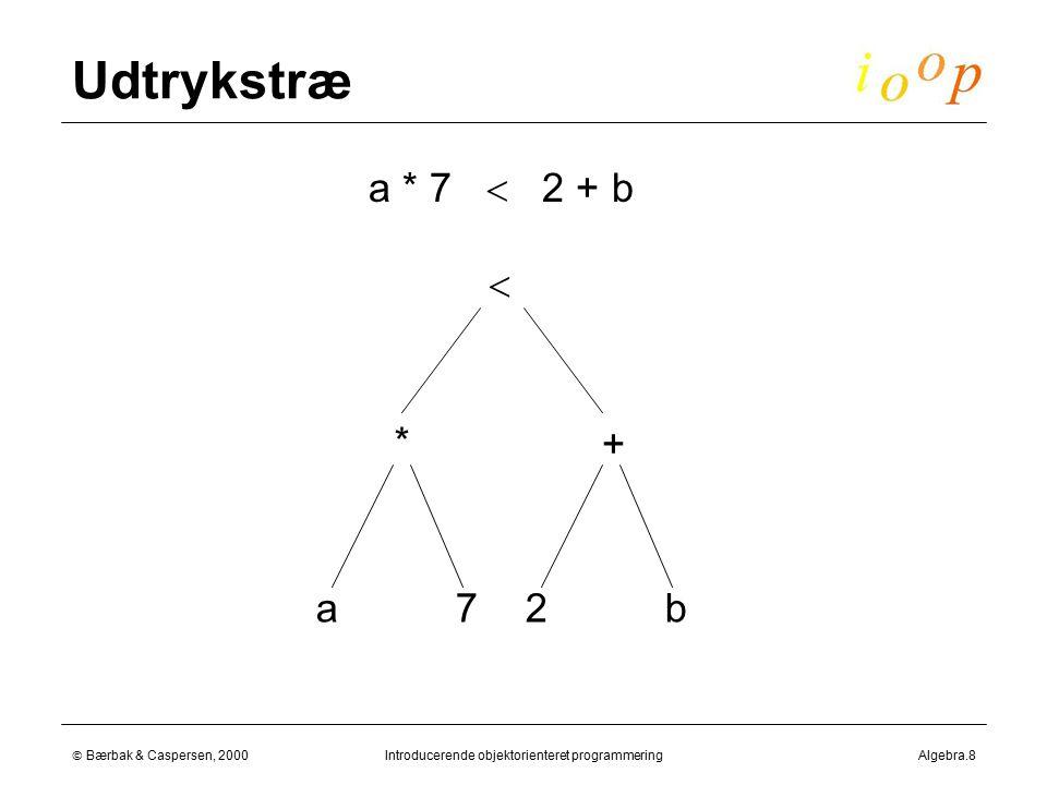  Bærbak & Caspersen, 2000Introducerende objektorienteret programmeringAlgebra.8 Udtrykstræ  * + 2b a * 7  2 + b a7