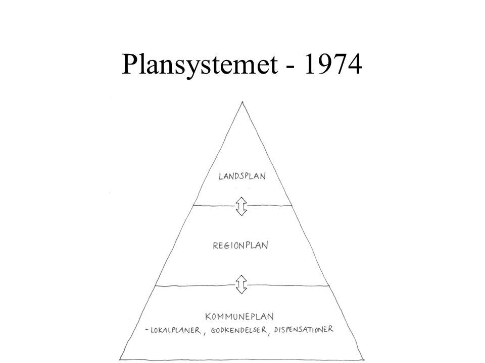 Plansystemet - 1974