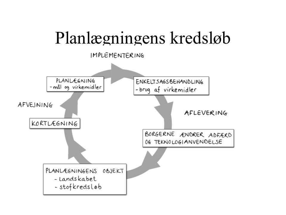 Planlægningens kredsløb