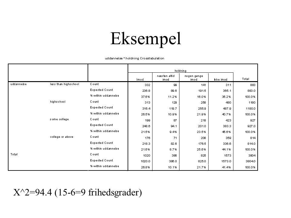 Eksempel X^2=94.4 (15-6=9 frihedsgrader)