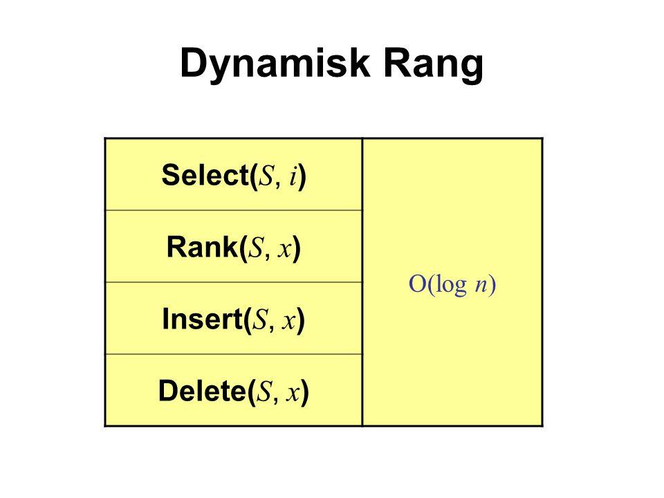 Dynamisk Rang Select( S, i ) O(log n) Rank( S, x ) Insert( S, x ) Delete( S, x )