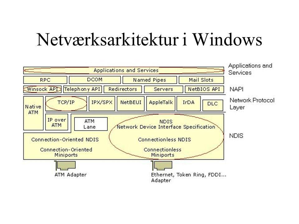 Netværksarkitektur i Windows