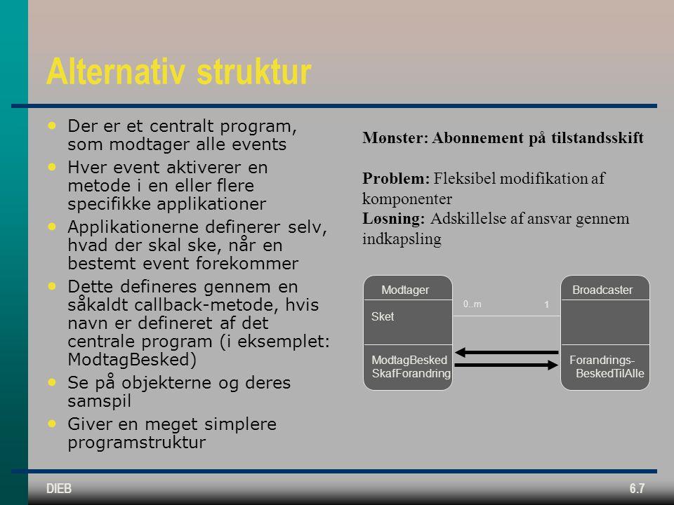 DIEB6.7 Alternativ struktur Der er et centralt program, som modtager alle events Hver event aktiverer en metode i en eller flere specifikke applikationer Applikationerne definerer selv, hvad der skal ske, når en bestemt event forekommer Dette defineres gennem en såkaldt callback-metode, hvis navn er defineret af det centrale program (i eksemplet: ModtagBesked) Se på objekterne og deres samspil Giver en meget simplere programstruktur Modtager Sket ModtagBesked SkafForandring Broadcaster Forandrings- BeskedTilAlle 1 0..m Mønster: Abonnement på tilstandsskift Problem: Fleksibel modifikation af komponenter Løsning: Adskillelse af ansvar gennem indkapsling