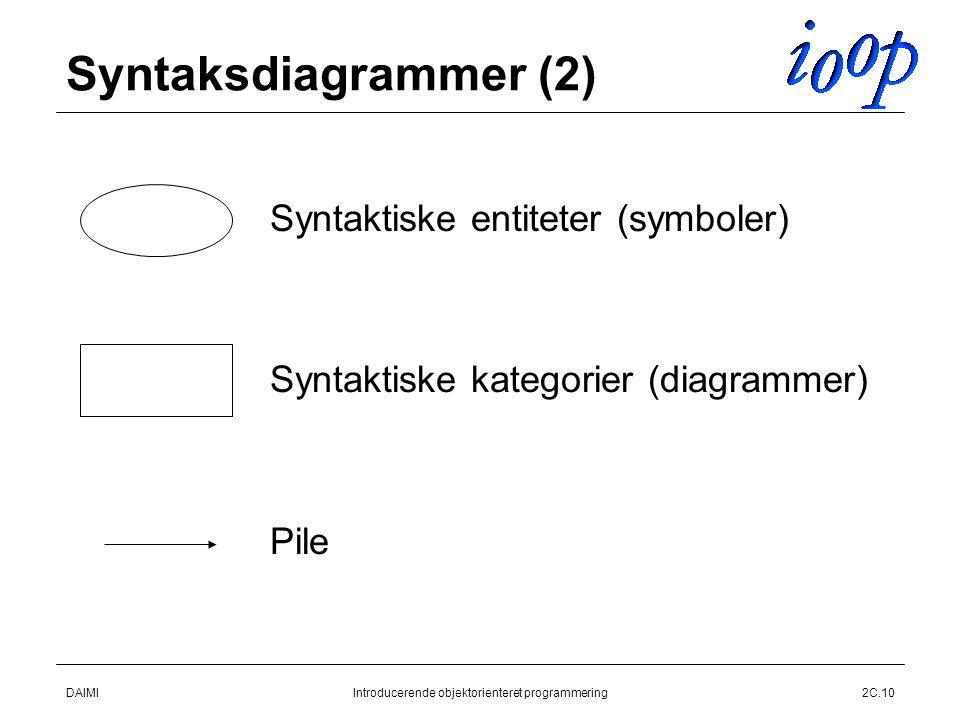 DAIMIIntroducerende objektorienteret programmering2C.10 Syntaksdiagrammer (2)  Syntaktiske entiteter (symboler)  Syntaktiske kategorier (diagrammer)  Pile