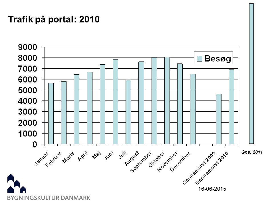 16-06-2015 Trafik på portal: 2010 Gns. 2011