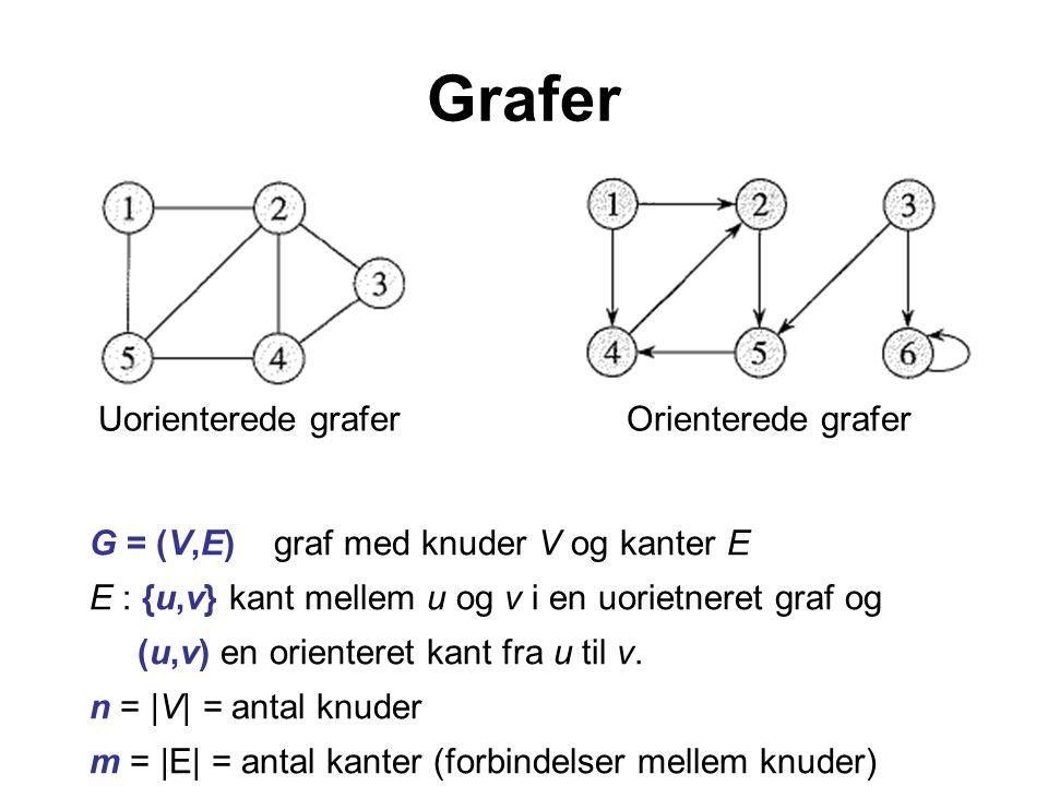Grafer Uorienterede graferOrienterede grafer G = (V,E) graf med knuder V og kanter E E : {u,v} kant mellem u og v i en uorietneret graf og (u,v) en orienteret kant fra u til v.