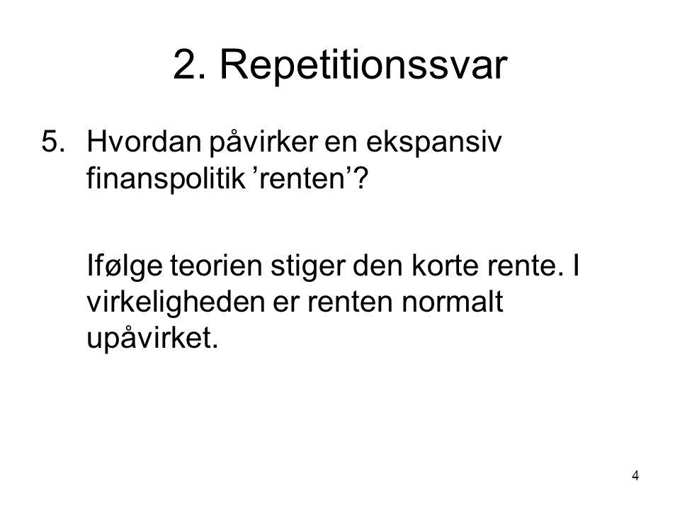 4 2. Repetitionssvar 5.Hvordan påvirker en ekspansiv finanspolitik 'renten'.