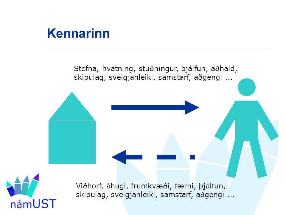 Kennarinn Stefna, hvatning, stuðningur, þjálfun, aðhald, skipulag, sveigjanleiki, samstarf, aðgengi...