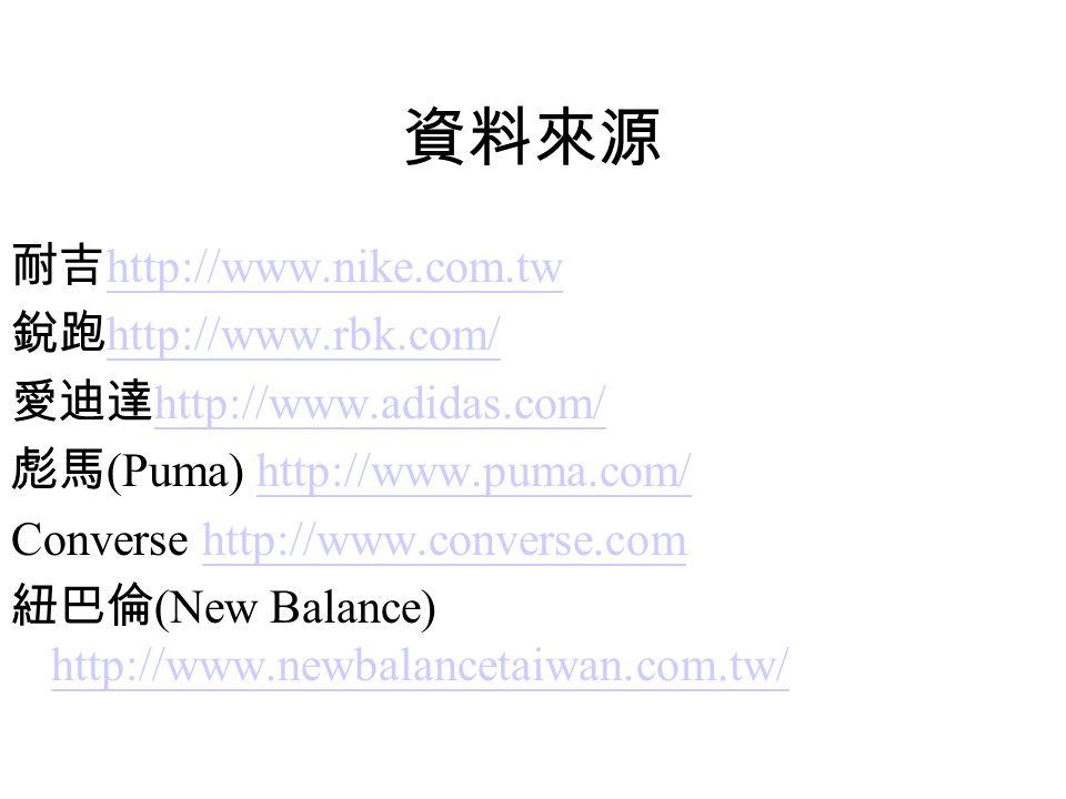 資料來源 耐吉 http://www.nike.com.tw http://www.nike.com.tw 銳跑 http://www.rbk.com/ http://www.rbk.com/ 愛迪達 http://www.adidas.com/ http://www.adidas.com/ 彪馬 (Puma) http://www.puma.com/http://www.puma.com/ Converse http://www.converse.comhttp://www.converse.com 紐巴倫 (New Balance) http://www.newbalancetaiwan.com.tw/ http://www.newbalancetaiwan.com.tw/