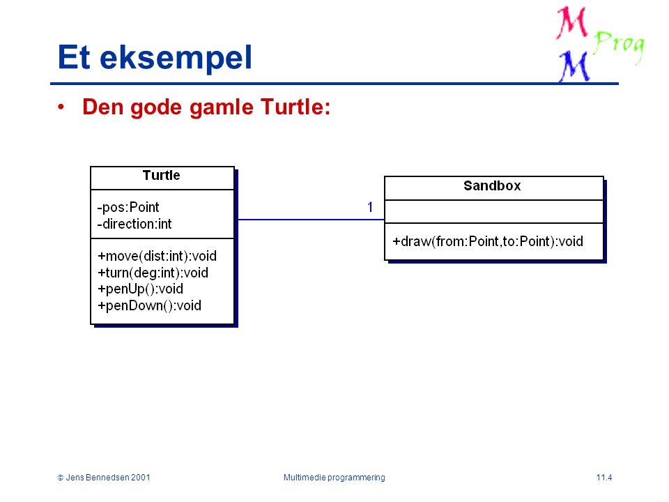  Jens Bennedsen 2001Multimedie programmering11.4 Et eksempel Den gode gamle Turtle: