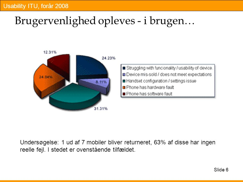 Usability ITU, forår 2008 Slide 6 Brugervenlighed opleves - i brugen… Undersøgelse: 1 ud af 7 mobiler bliver returneret, 63% af disse har ingen reelle fejl.