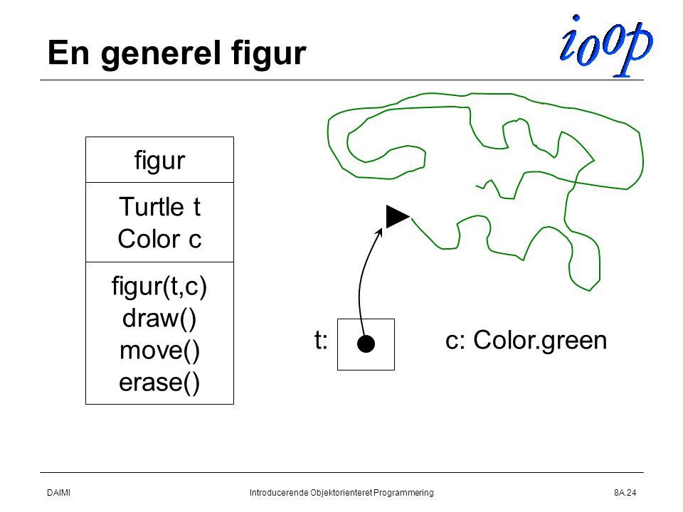 DAIMIIntroducerende Objektorienteret Programmering8A.24 En generel figur figur Turtle t Color c figur(t,c) draw() move() erase() t:c: Color.green