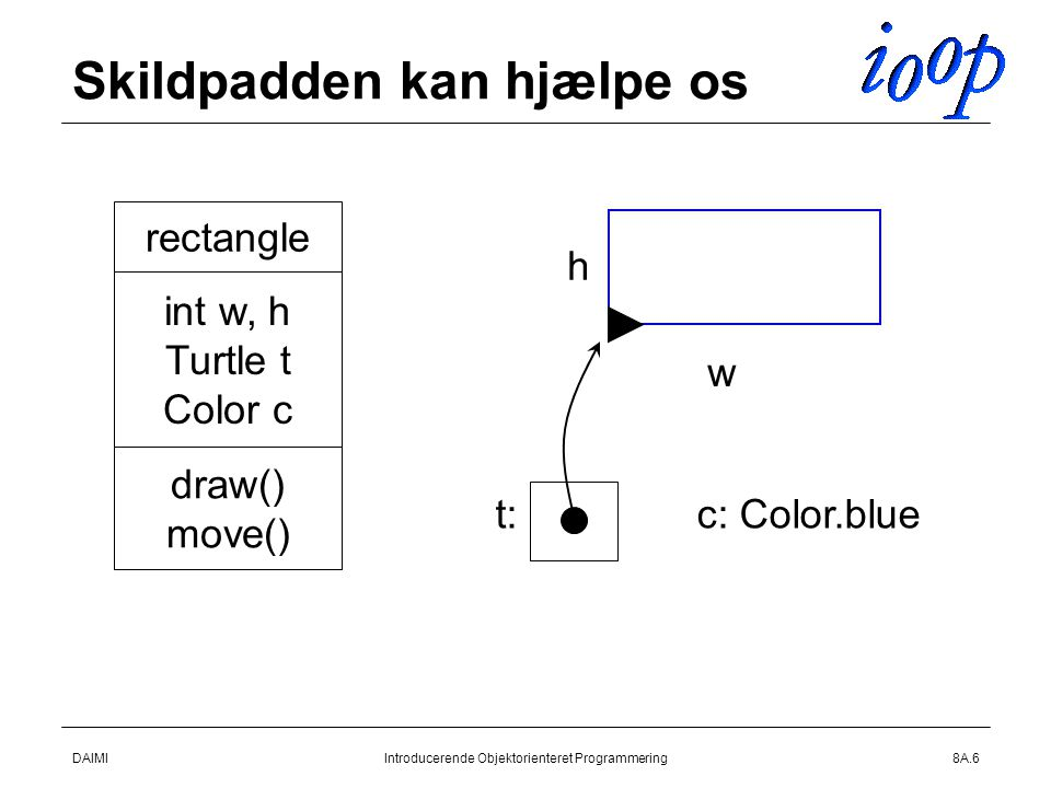 DAIMIIntroducerende Objektorienteret Programmering8A.6 Skildpadden kan hjælpe os rectangle int w, h Turtle t Color c draw() move() w h t:c: Color.blue