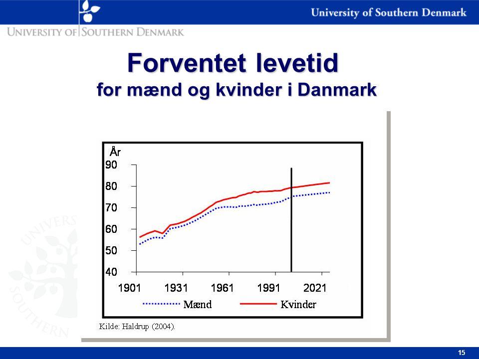 15 Forventet levetid for mænd og kvinder i Danmark