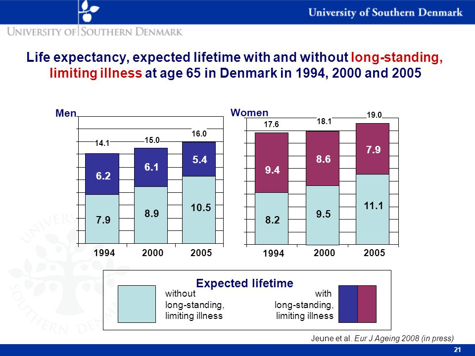 21 Life expectancy, expected lifetime with and without long-standing, limiting illness at age 65 in Denmark in 1994, 2000 and 2005 without long-standing, limiting illness Expected lifetime with long-standing, limiting illness 20052000199420052000 1994 5.4 10.5 6.1 8.9 6.2 7.9 Men 7.9 11.1 8.6 9.5 9.4 8.2 Women 14.1 15.0 16.0 17.6 18.1 19.0 Jeune et al.