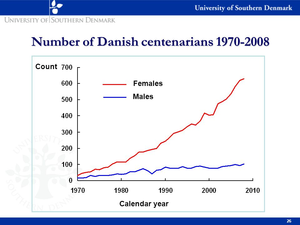 26 Number of Danish centenarians 1970-2008 Females Males Calendar year Count